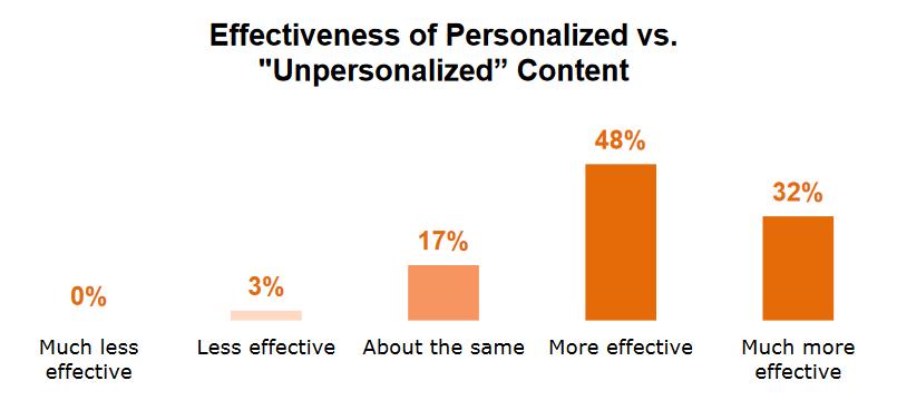 hyper-personalization effectiveness in ai-powered seo