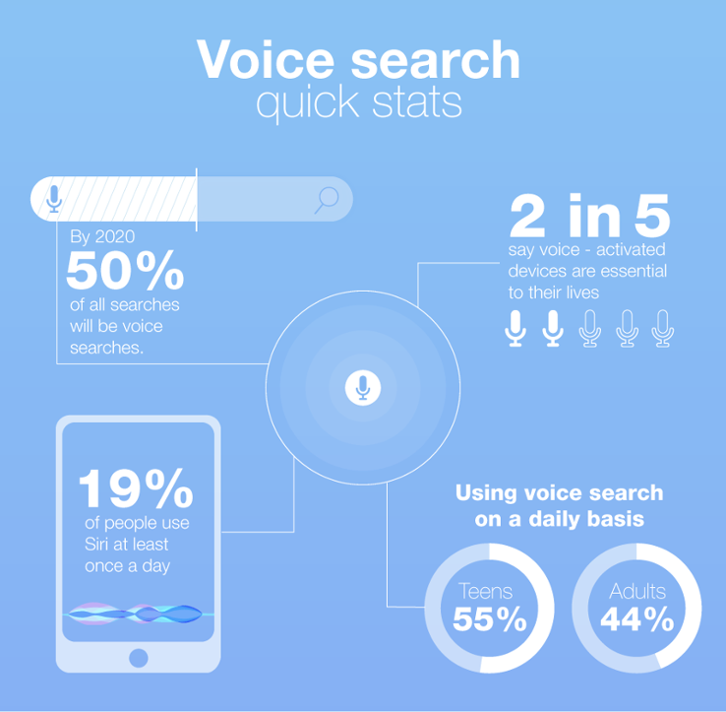 voice search in ai-powered seo