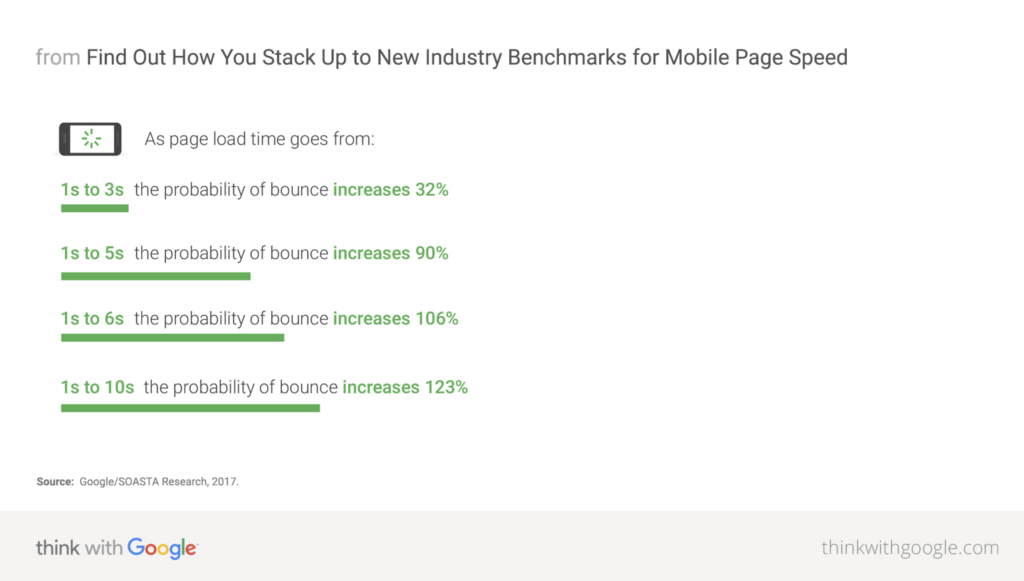 Website Loading Speed vs Bounce Rate by Think With Google