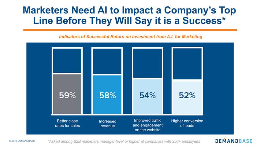 measuring the success of AI in B2B Marketing